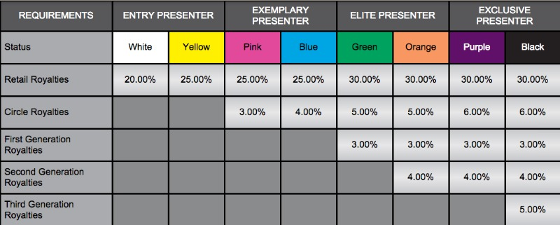 Younique commission chart