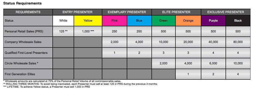 Younique status chart