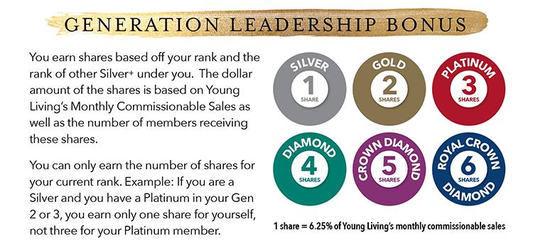 Young Living Generation Leadership Bonus