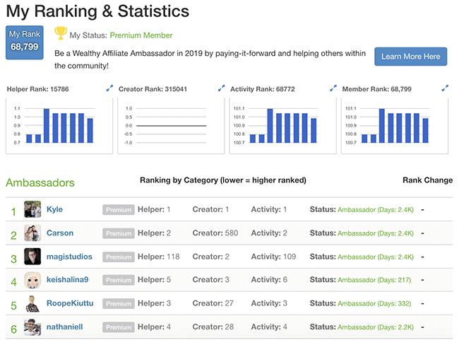 Wealthy Affiliate rankings