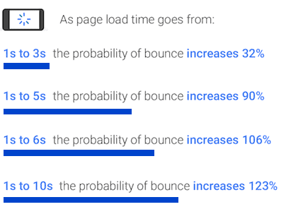 bounce rate time