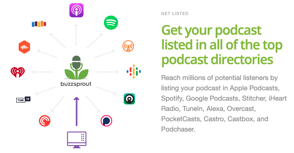 Buzzsprout podcast directories