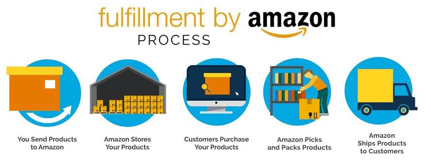 Amazon FBA explanation picture