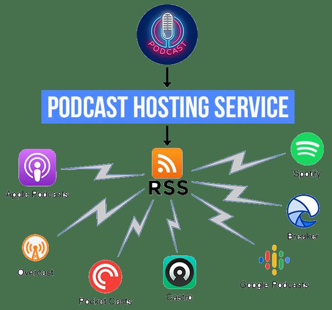 how podcast hosting works